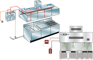 Fire Suppression Systems | Sales, Service and Training